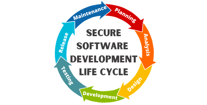 Secure Software Development Life Cycle: Navigate Your Way to Security