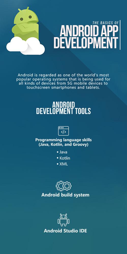 The basics of Android App Development