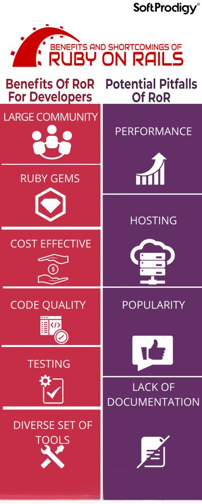 Benefits and shortcomings of Ruby on Rails